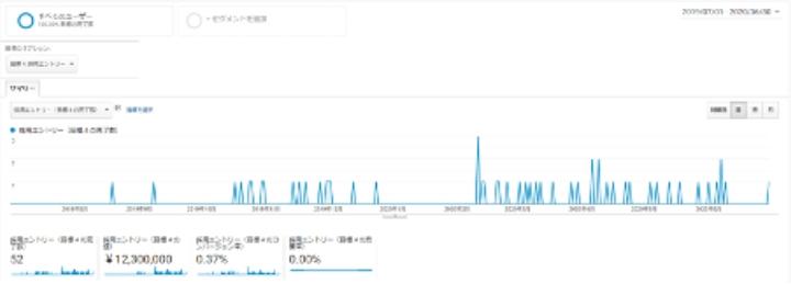 年間約50件の採用応募を獲得したことが記された Google Analytics のコンバージョンレポート